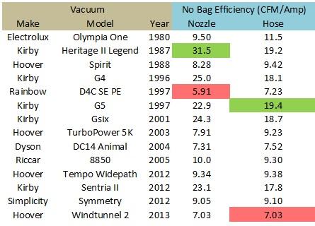 Vacuum Efficiency